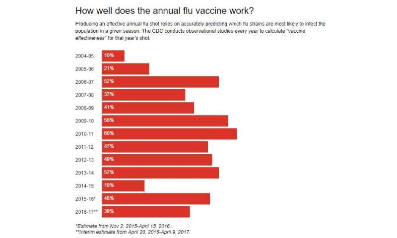 CDC: Flu vaccine just 25 percent effective against leading strain