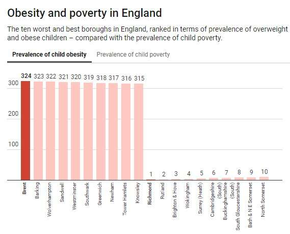 It's poverty, not individual choice, that is driving extraordinary obesity levels