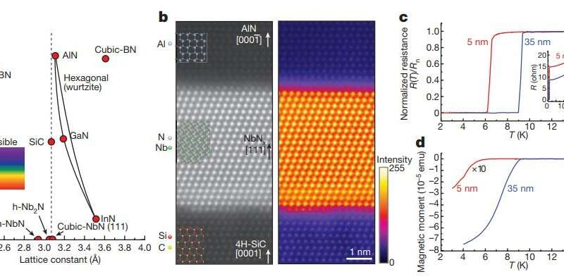 Novel semiconductor-superconductor structure features versatile gallium nitride