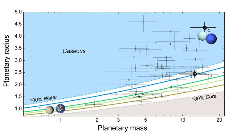 Characterization of a water world in a multi-exoplanetary system 5abb73f877214