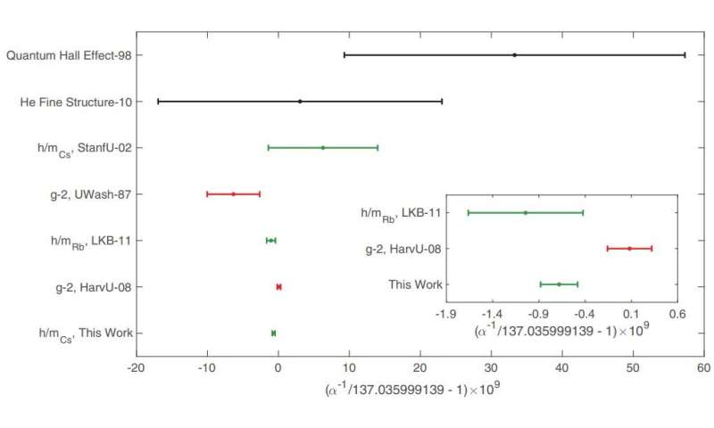 Measurement of the fine-structure constant casts doubt on dark photon theories