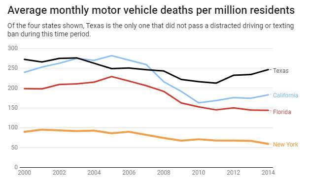 Technology is better than ever – but thousands of Americans still die in car crashes every year