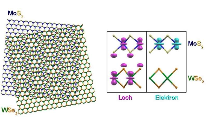 Electron-hole pairs in two-dimensional crystals.