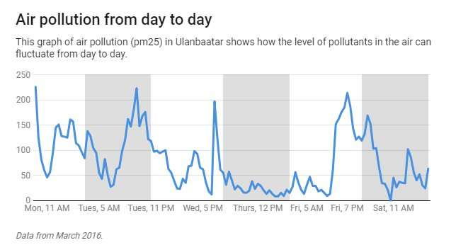Is air pollution making you sick? 4 questions answered
