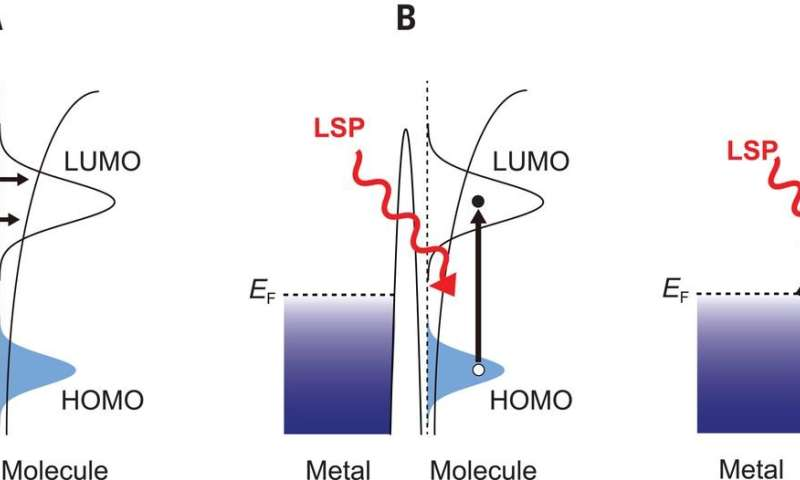 An example of plasmons directly impacting molecules