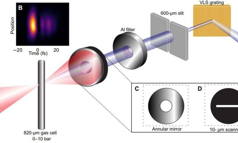 X-rays from tabletop lasers allows scientists to peer through the 'water window'
