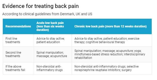 The guidelines on low back pain are clear—drugs and surgery should be the last resort