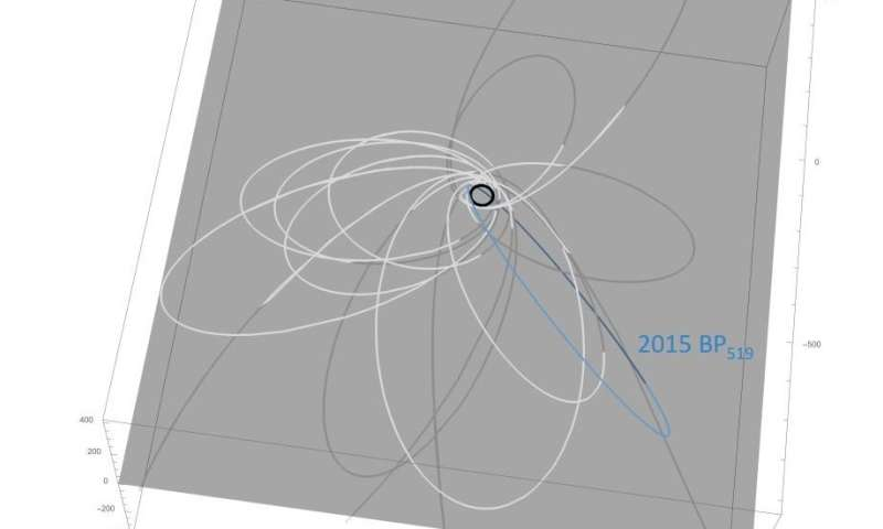 New evidence for existence of Planet Nine 5b02bd9e1885f