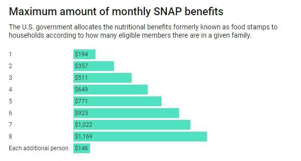 A healthy diet isn't always possible for low-income Americans, even when they get SNAP benefits