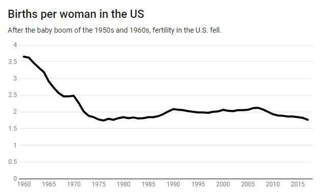 U.S. fertility is dropping. Here's why some experts saw it coming