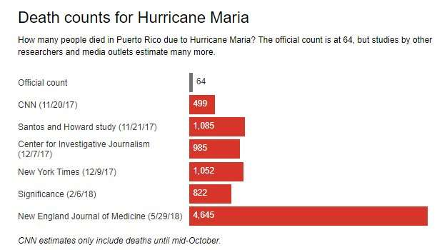 Why Puerto Rico's death toll from Hurricane Maria is so much higher than officials thought