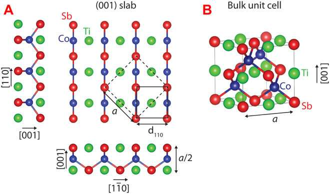 Peering at atomic structures with no more than pencil and paper