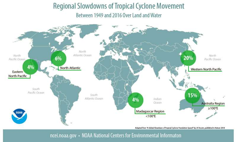 Unhurried hurricanes:  Study says tropical cyclones slowing