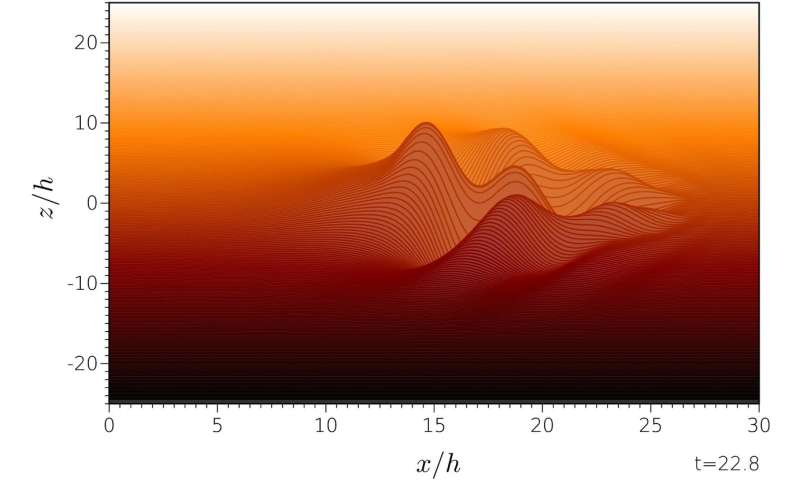 Vorticity regulates waves in fluids