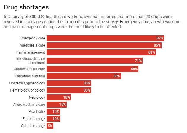 Drug shortages pose a public health crisis in the US