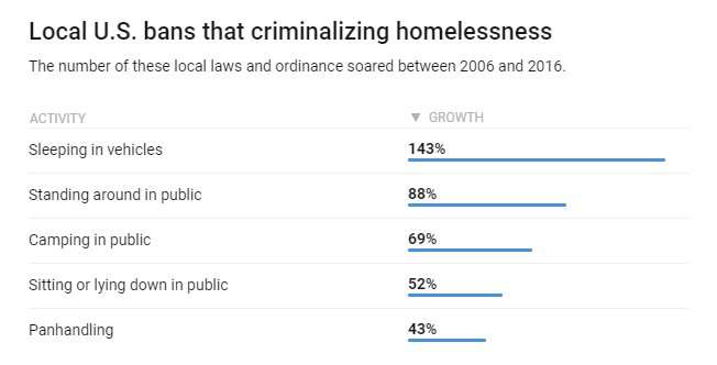 Why turning homelessness into a crime is cruel and costly