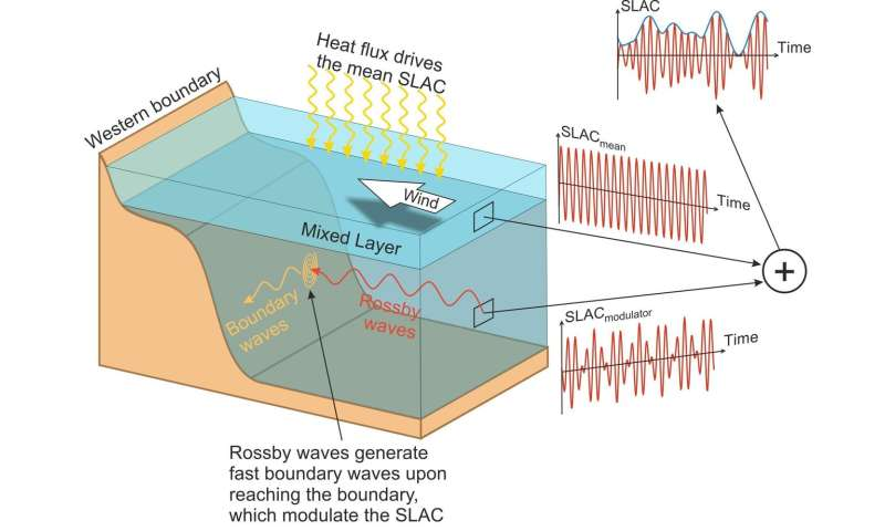 Sunny day flooding along the US coast can be increased by Atlantic Rossby waves