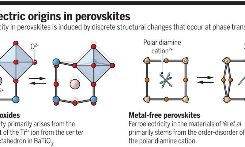 A way to make cleaner metal-free perovskites at low cost