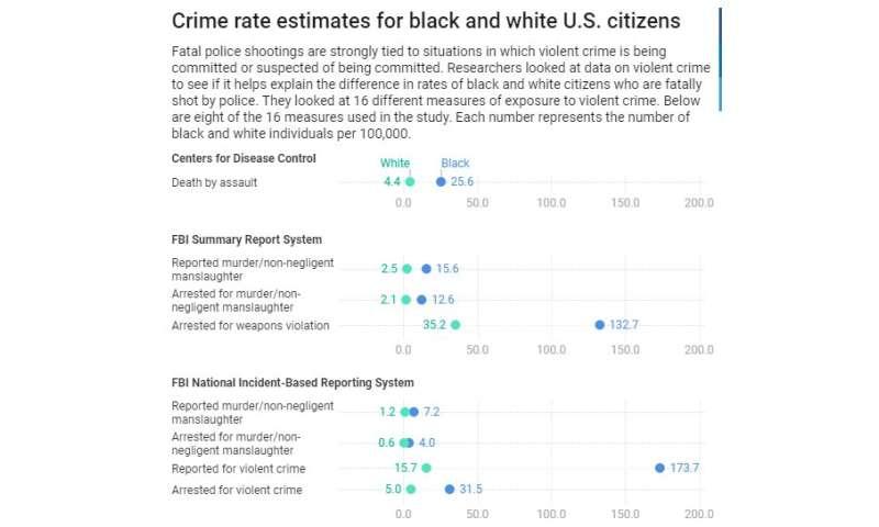 racist police brutality statistics