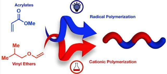 Designer polymers on demand