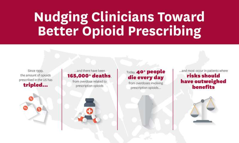 Doctors reduced opioid prescriptions after learning a patient overdosed