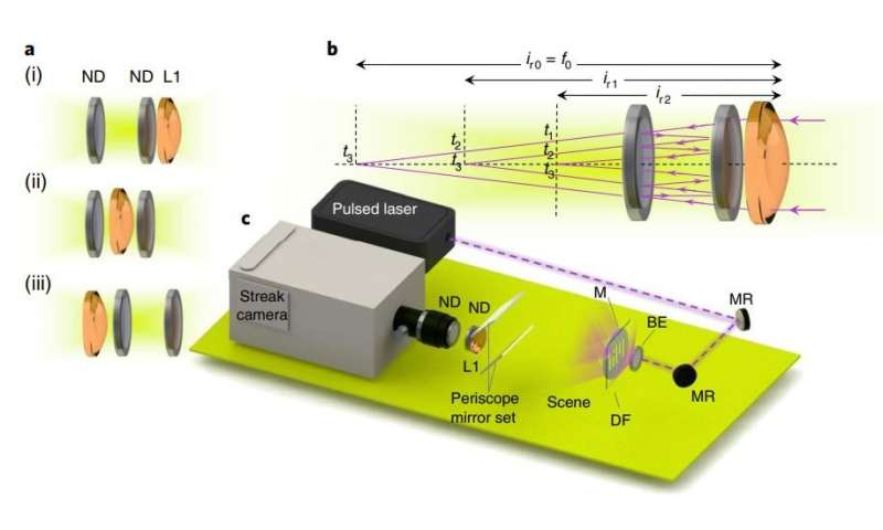 Novel optics for ultrafast cameras create new possibilities for imaging