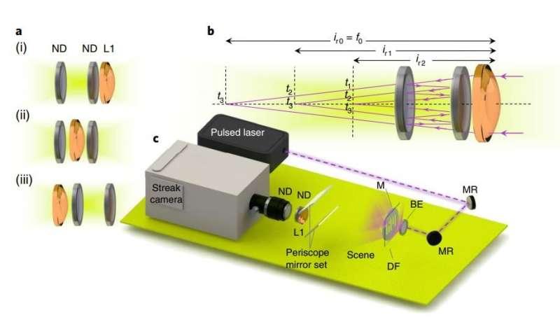 Novel optics for ultrafast cameras create new possibilities for imaging