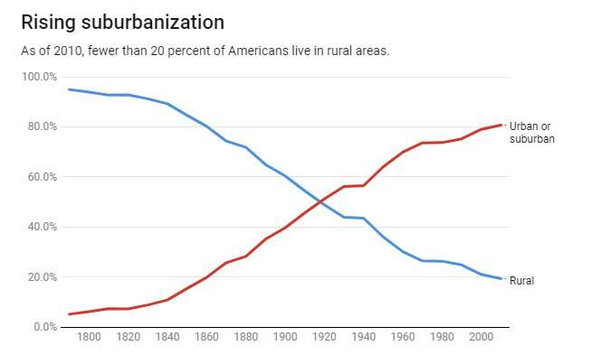 The US has become a nation of suburbs