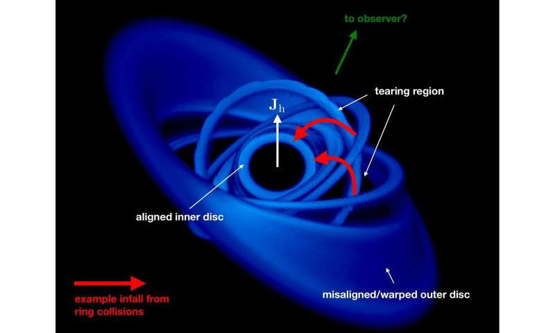 First detection of matter falling into a black hole at 30 percent of