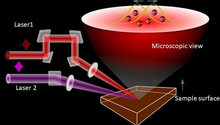 Study demonstrates new mechanism for developing electronic devices
