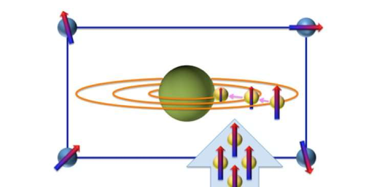 Tracking hydrogen movement using subatomic particles