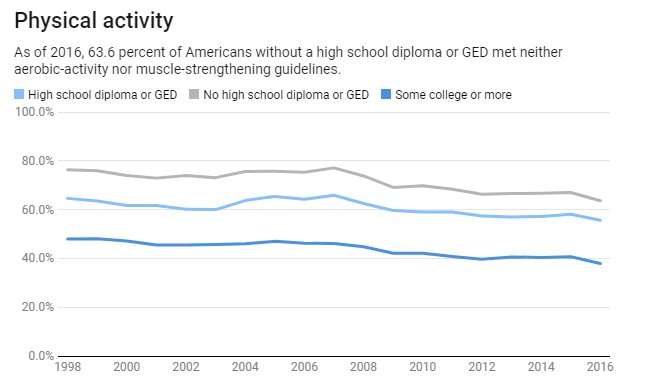 Americans who don't finish high school are less healthy than the rest of the US
