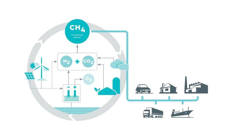 Methane-based fuels for the transport and energy sectors