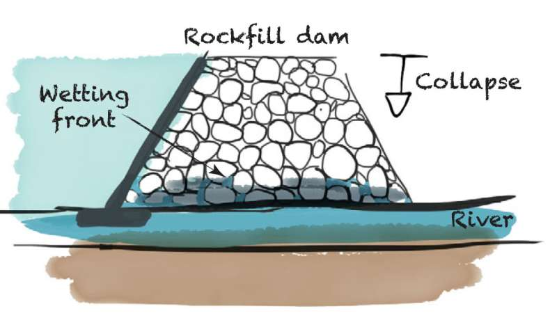 **Using puffed rice to simulate collapsing ice shelves and rockfill dams