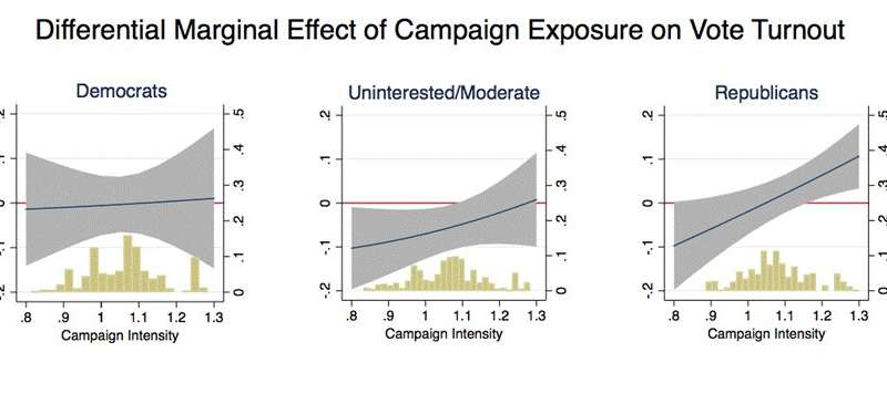 Targeted Facebook ads shown to be highly effective in the 2016 US Presidential election