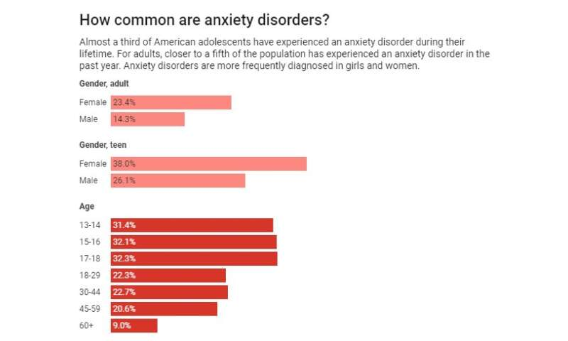 Developing teen brains are vulnerable to anxiety – but treatment can help