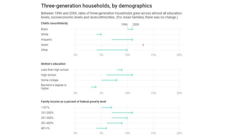 What's behind the dramatic rise in three-generation households?