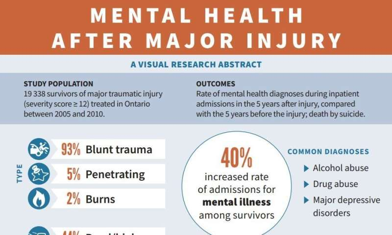 Major traumatic injury increases risk of mental health diagnoses, suicide
