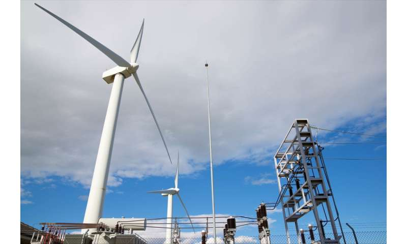 Battery system for wind turbines to stabilize electricity prices