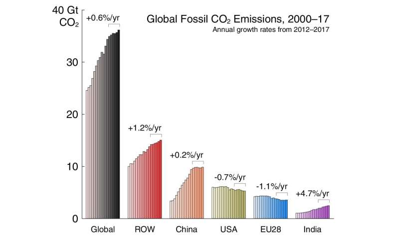 Global carbon dioxide emissions rise even as coal wanes and renewables boom