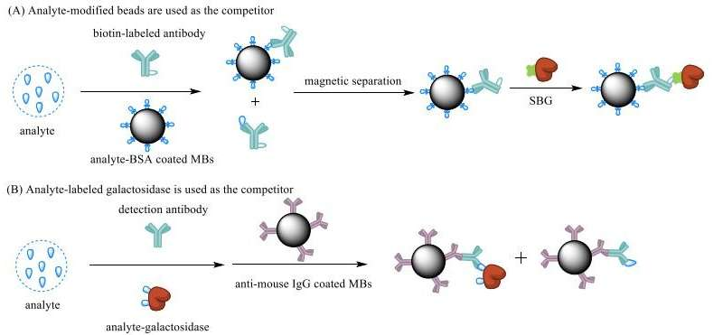 Small molecules come into focus