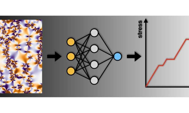 Machine learning to predict and optimise the deformation of materials