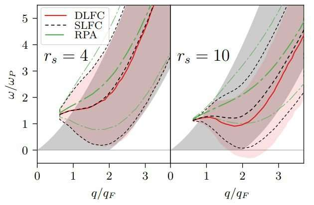 Unique insights into an exotic matter state
