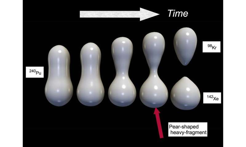 Why does nuclear fission produce pear-shaped nuclei?