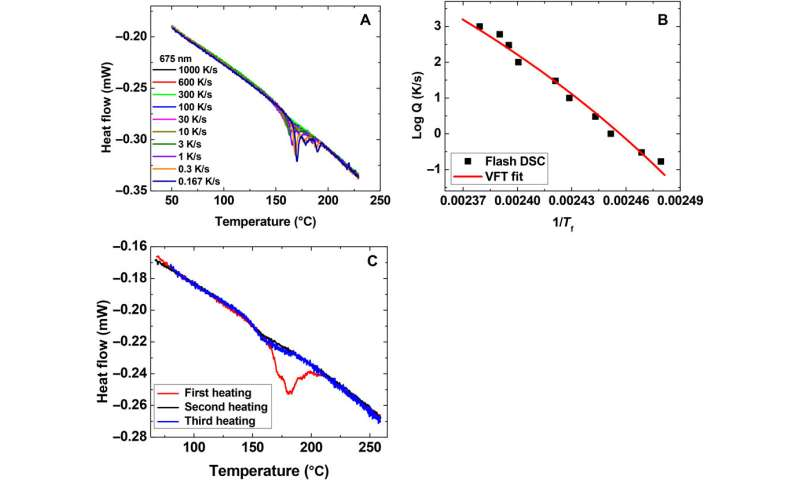 Chemical engineers publish paper challenging theories of glass transition