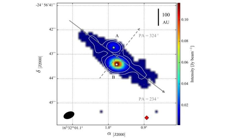 Astronomers detect a circumbinary disk around the system Oph-IRS67AB