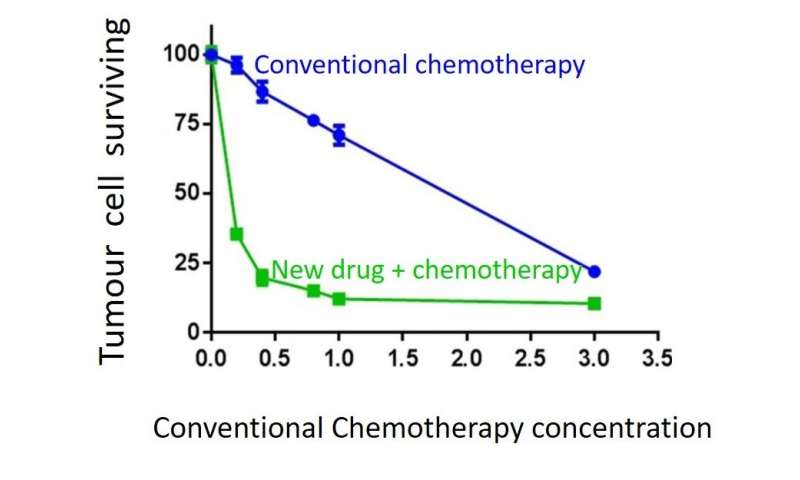 New treatment to reverse drug resistance in some cancers