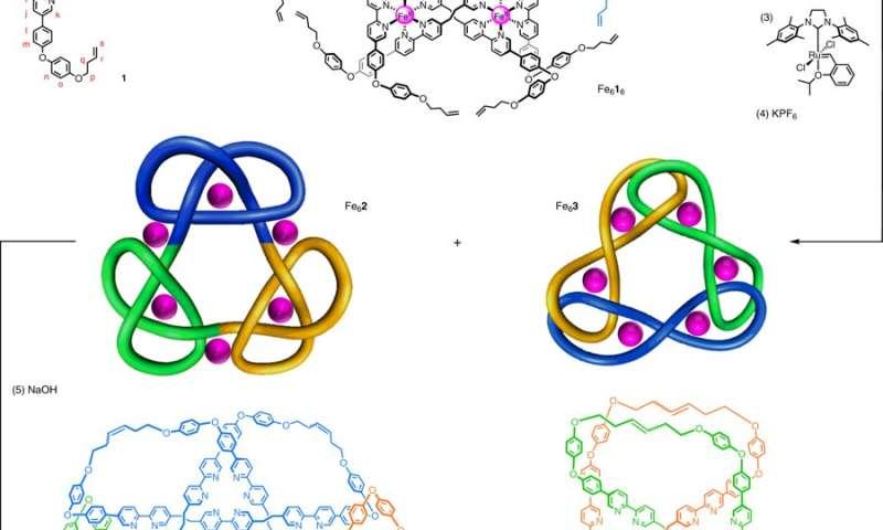 researchers create most tangled interlocked molecule ever