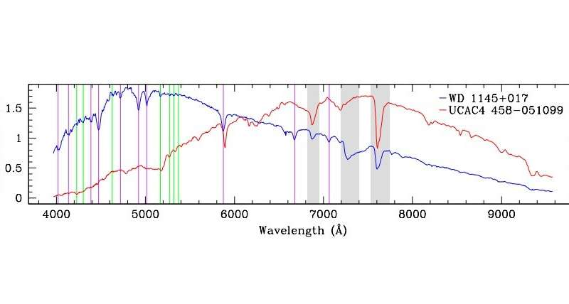 **Researchers investigate a white dwarf exhibiting transits of planetary debris