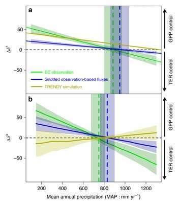 Researchers find precipitation thresholds regulate carbon exchange